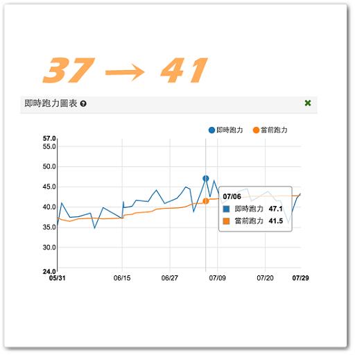 【案例分析】练慢跑6周后,当前跑力从37进步到41